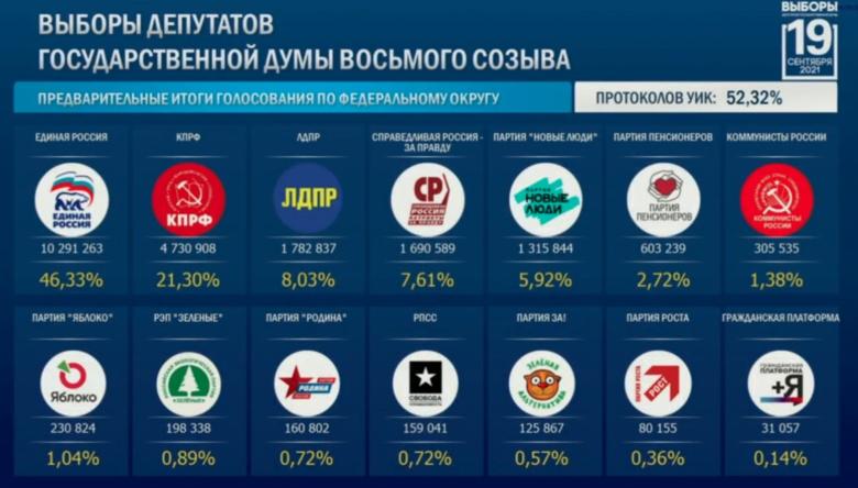 Итоги выборов в Госдуму РФ после обработки половины протоколов