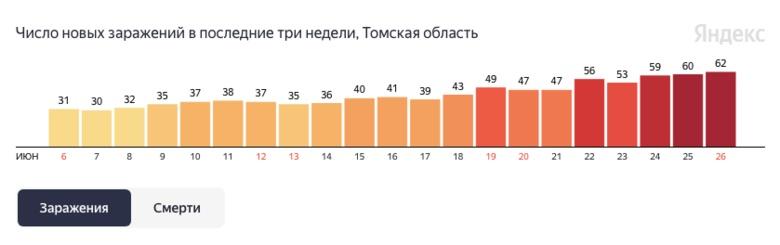 В Томской области увеличивается суточный прирост заражений COVID-19