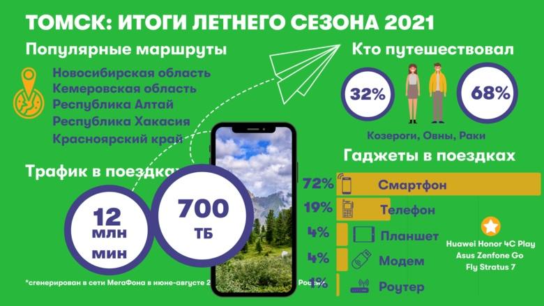Аналитики: томичи этим летом предпочли отдых в Сибири