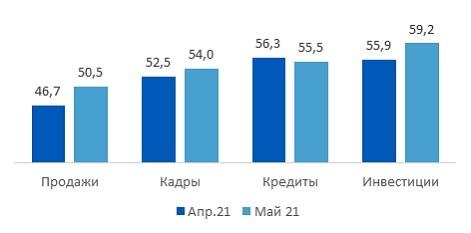 Индекс деловой активности бизнеса в РФ вырос до исторического максимума