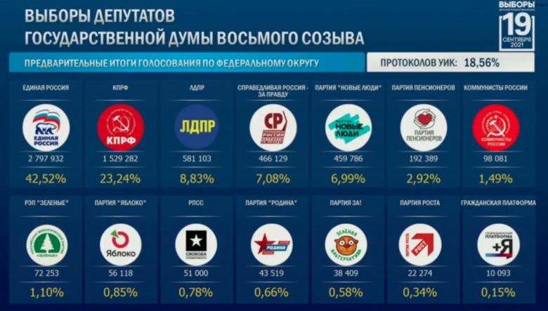 Единороссы Соломатина и Леонтьев лидируют на выборах в Госдуму от Томской области